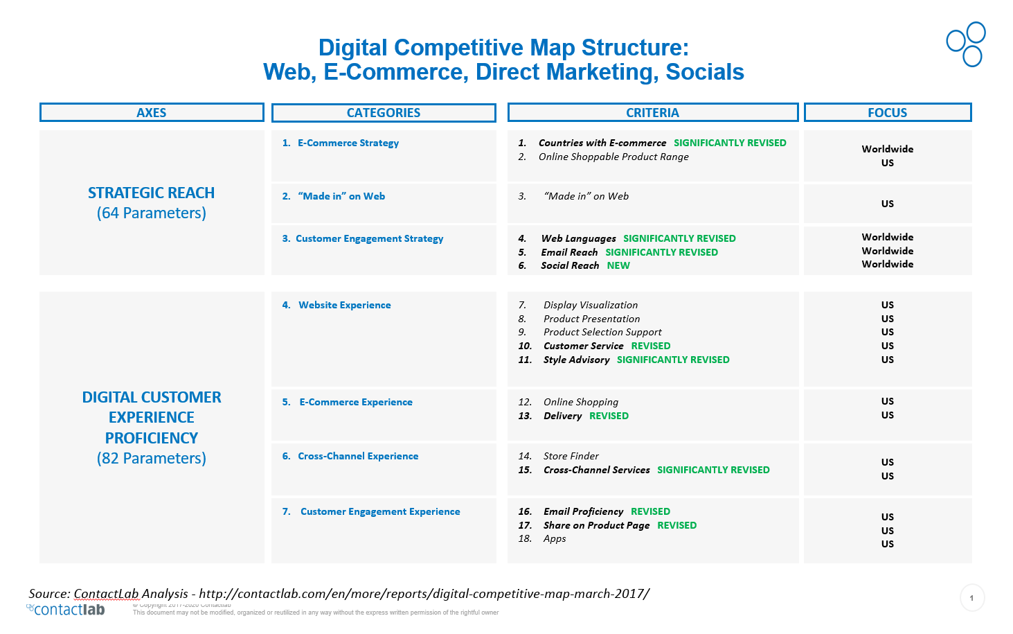 Digital Competitive Map 2017
