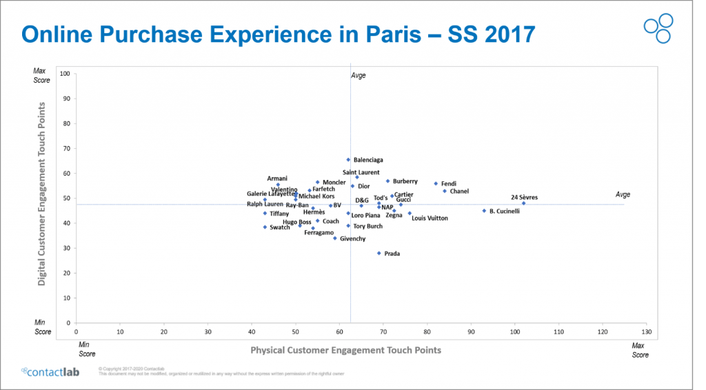Online Purchase Experience Ranking in Paris.