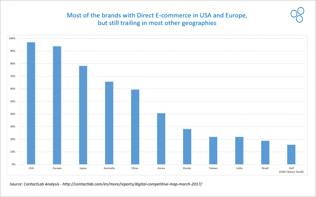 Ecommerce penetration in EU and USA