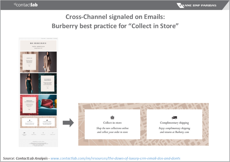 Email Competitive Map - focus on Burberry
