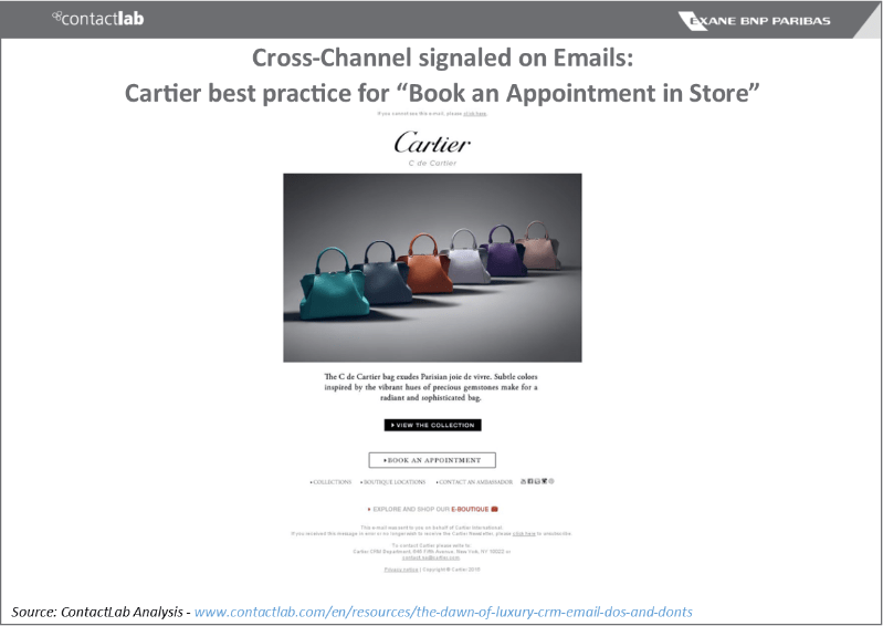 Email Competitive Map - focus on Cartier