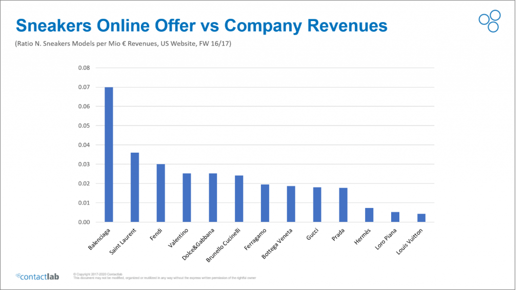sneakers online offer vs company revenues