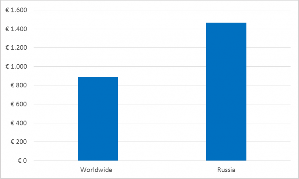 Russian Luxury Market - ecommerce penetration