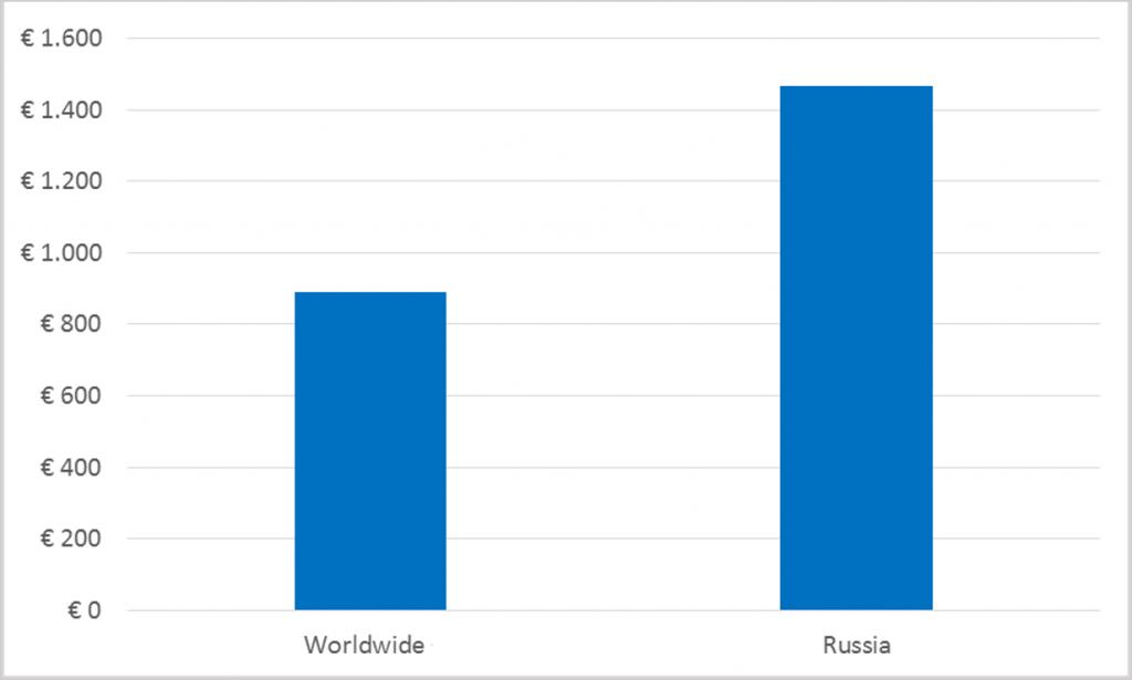 Russian Luxury Market - ecommerce penetration