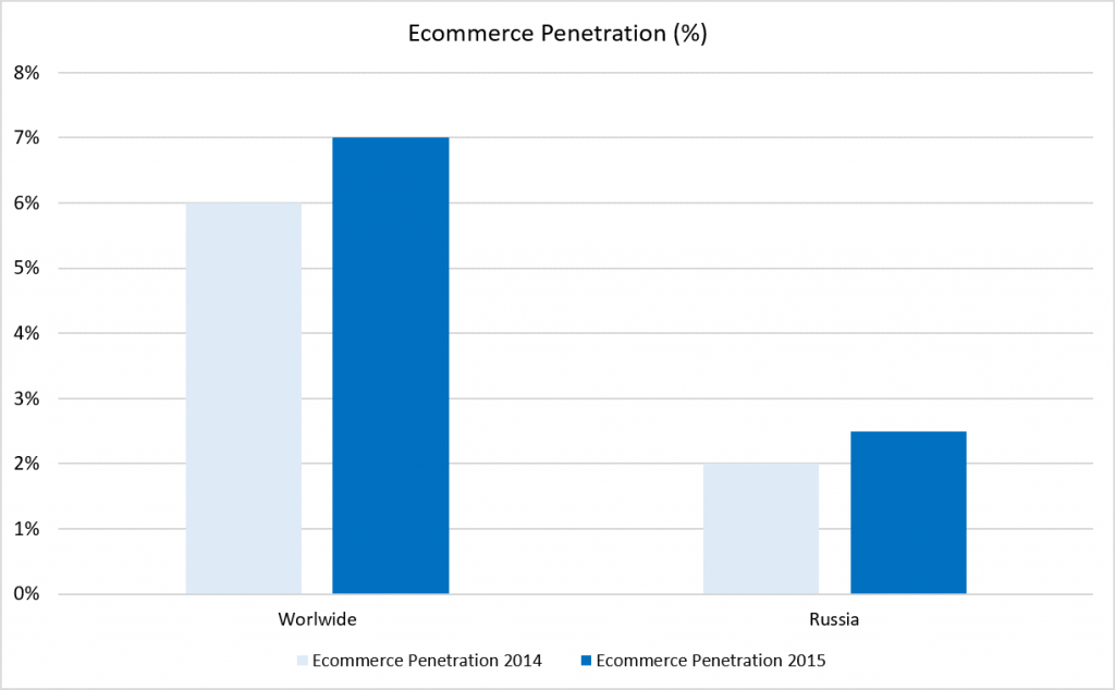 Russian Luxury Market - ecommerce penetration variation YOY
