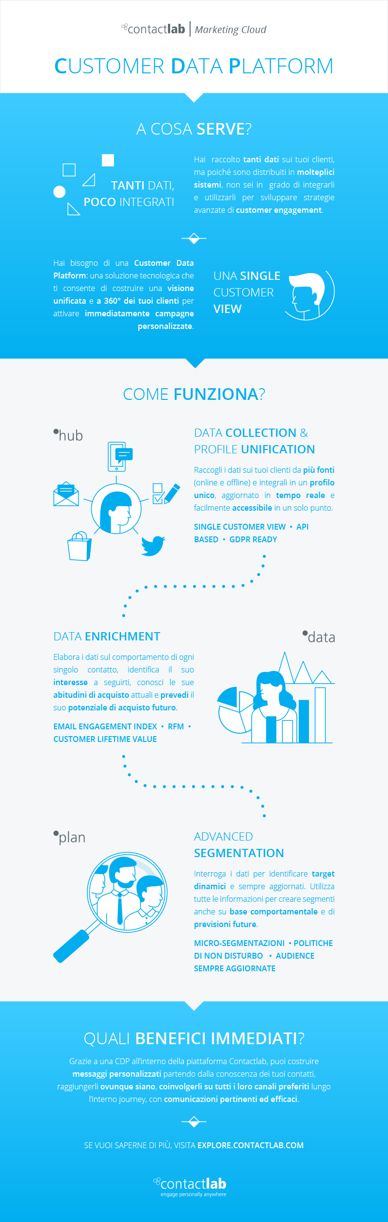 Contactlab | Infographics | Customer Data Platform