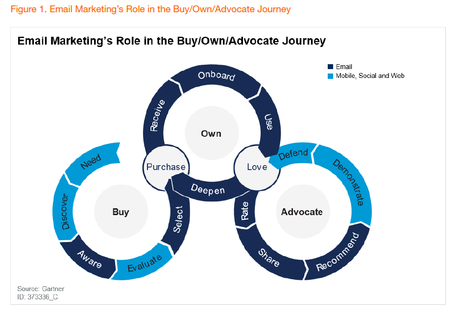 Gartner's Buy Own Advocate Journey